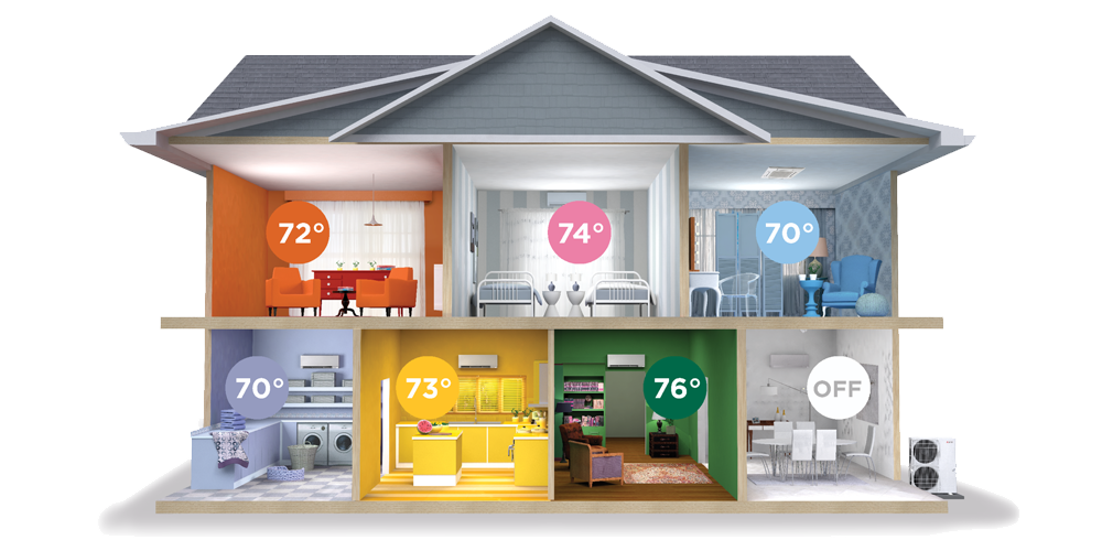 Zoned heating for the home